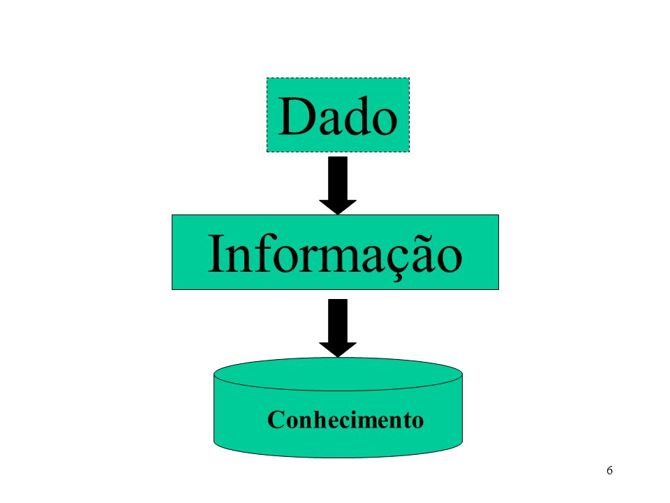 7 Dado É um conjunto de letras, números ou dígitos que colocado isoladamente, não agrega nenhum conhecimento, não contem significado claro.