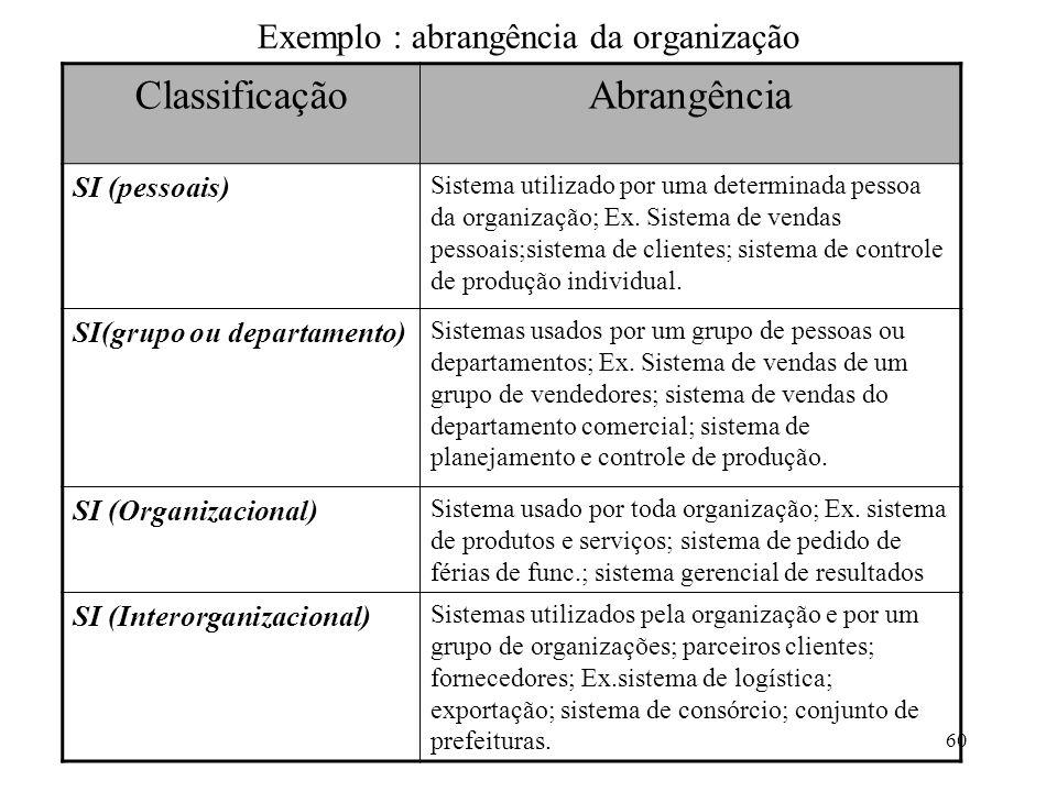 60 Exemplo : abrangência da organização ClassificaçãoAbrangência SI (pessoais) Sistema utilizado por uma determinada pessoa da organização; Ex. Sistem