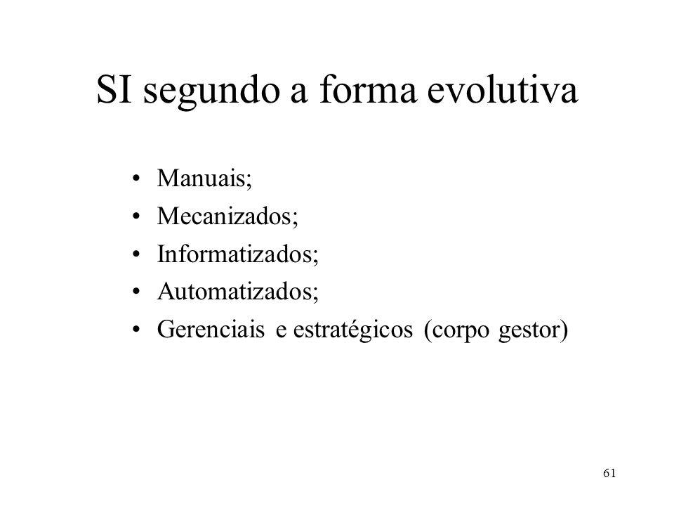 61 SI segundo a forma evolutiva Manuais; Mecanizados; Informatizados; Automatizados; Gerenciais e estratégicos (corpo gestor)