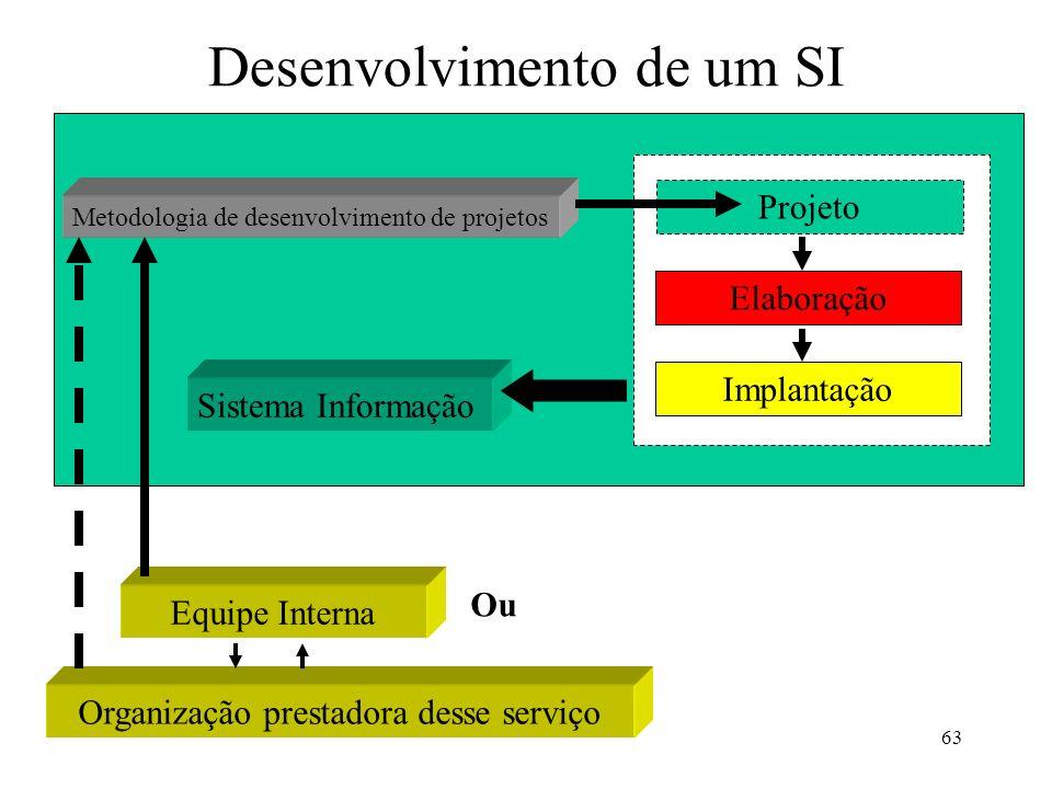63 Desenvolvimento de um SI Sistema Informação Projeto Elaboração Implantação Metodologia de desenvolvimento de projetos Equipe Interna Organização pr