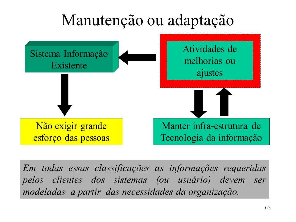 65 Manutenção ou adaptação Sistema Informação Existente Atividades de melhorias ou ajustes Manter infra-estrutura de Tecnologia da informação Não exig