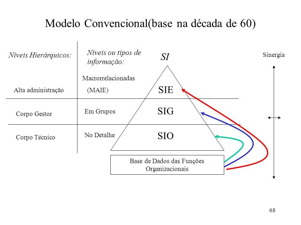 68 Modelo Convencional(base na década de 60) Níveis Hierárquicos: Níveis ou tipos de informação: SI Alta administração Corpo Gestor Corpo Técnico Macr