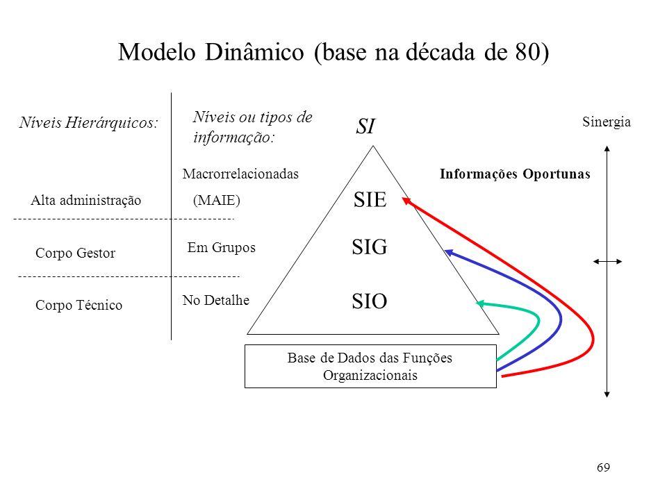 69 Modelo Dinâmico (base na década de 80) Níveis Hierárquicos: Níveis ou tipos de informação: SI Alta administração Corpo Gestor Corpo Técnico Macrorr