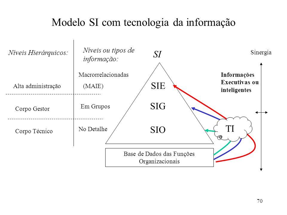 70 Modelo SI com tecnologia da informação Níveis Hierárquicos: Níveis ou tipos de informação: SI Alta administração Corpo Gestor Corpo Técnico Macrorr