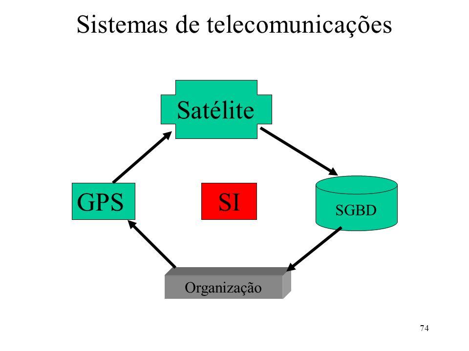 74 Sistemas de telecomunicações GPS Satélite SGBD Organização SI