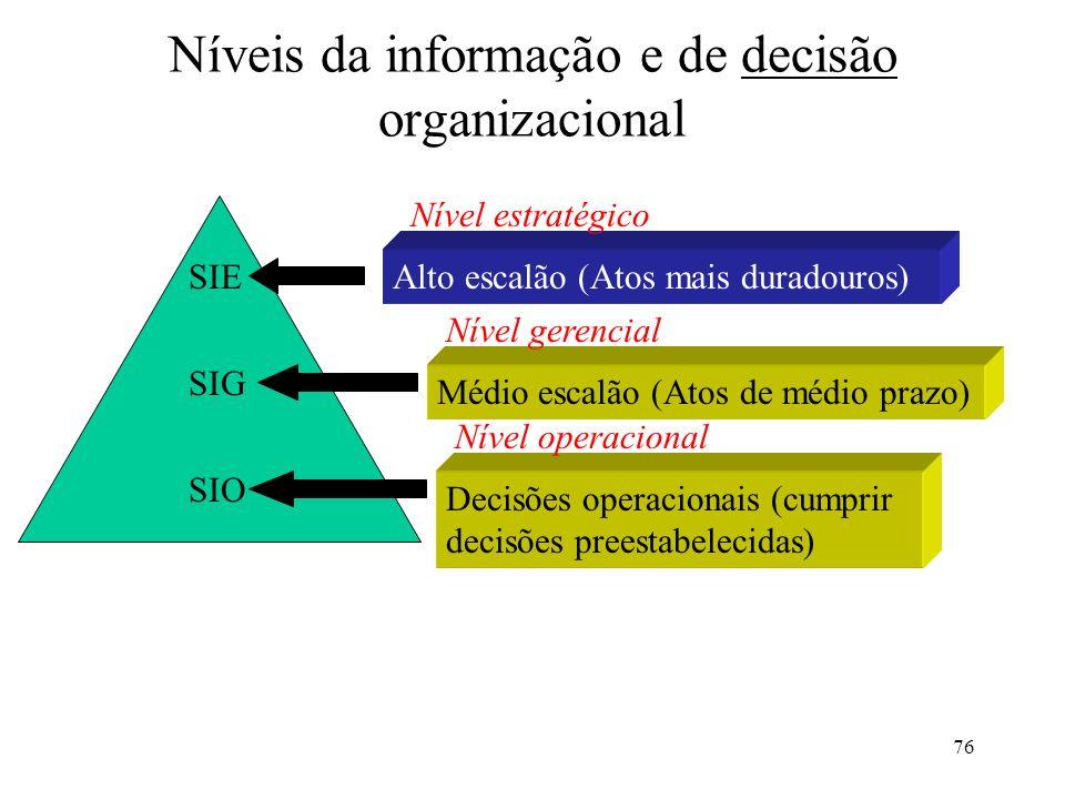 76 Níveis da informação e de decisão organizacional SIE SIG SIO Alto escalão (Atos mais duradouros) Nível estratégico Médio escalão (Atos de médio pra