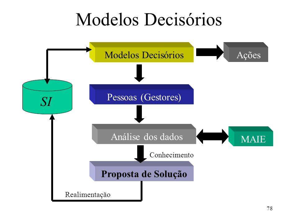 78 Modelos Decisórios SI Modelos Decisórios Pessoas (Gestores) Análise dos dados MAIE Proposta de Solução Realimentação Conhecimento Ações
