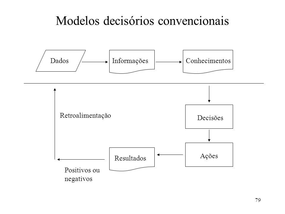 79 Modelos decisórios convencionais DadosInformaçõesConhecimentos Decisões Ações Resultados Positivos ou negativos Retroalimentação