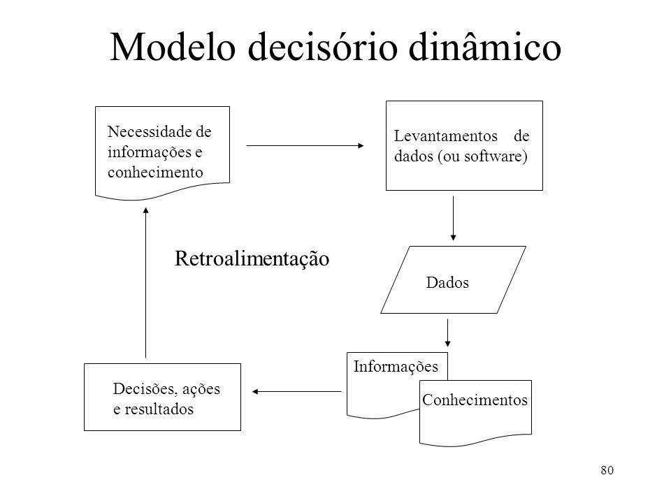 80 Modelo decisório dinâmico Necessidade de informações e conhecimento Levantamentos de dados (ou software) Dados Informações Conhecimentos Decisões,