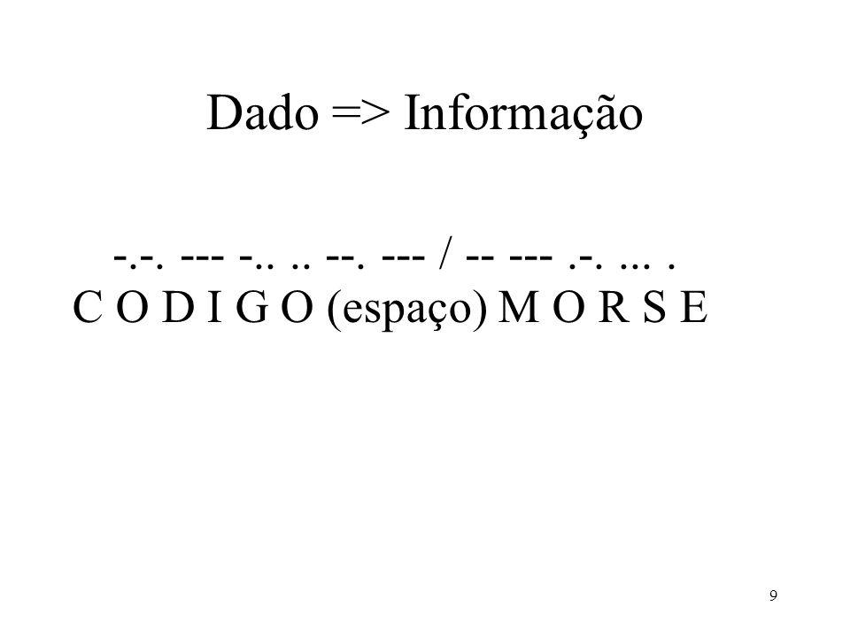 9 Dado => Informação -.-. --- -.... --. --- / -- ---.-..... C O D I G O (espaço) M O R S E