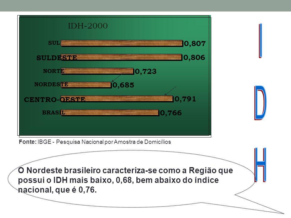 IDH-2000 0,766 0,791 0,685 0,723 0,806 0,807 BRASIL CENTRO-OESTE NORDESTE NORTE SULDESTE SUL Fonte: IBGE - Pesquisa Nacional por Amostra de Domicílios O Nordeste brasileiro caracteriza-se como a Região que possui o IDH mais baixo, 0,68, bem abaixo do índice nacional, que é 0,76.
