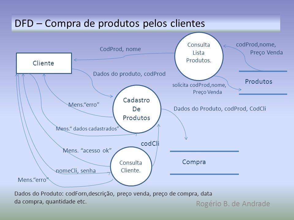 DFD – Compra de produtos pelos clientes Rogério B. de Andrade Cadastro De Produtos Cliente Compra Dados do Produto: codForn,descrição, preço venda, pr