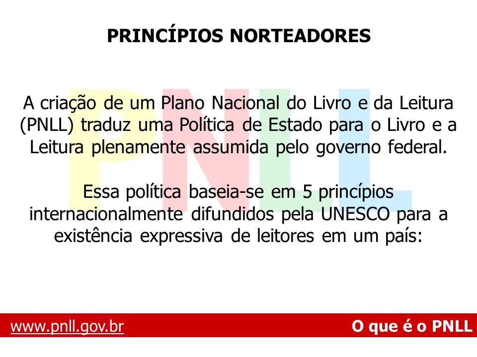 www.pnll.gov.brwww.pnll.gov.br O que é o PNLL PRINCÍPIOS NORTEADORES A criação de um Plano Nacional do Livro e da Leitura (PNLL) traduz uma Política d