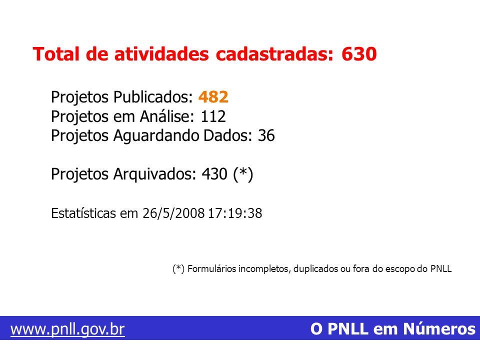 Total de atividades cadastradas: 630 Projetos Publicados: 482 Projetos em Análise: 112 Projetos Aguardando Dados: 36 Projetos Arquivados: 430 (*) Esta