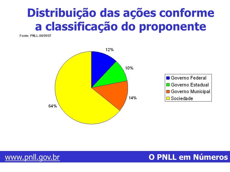 www.pnll.gov.brwww.pnll.gov.br O PNLL em Números Fonte: PNLL-04/09/07 Distribuição das ações conforme a classificação do proponente