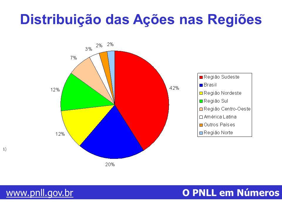 www.pnll.gov.brwww.pnll.gov.br O PNLL em Números Distribuição das Ações nas Regiões 1)