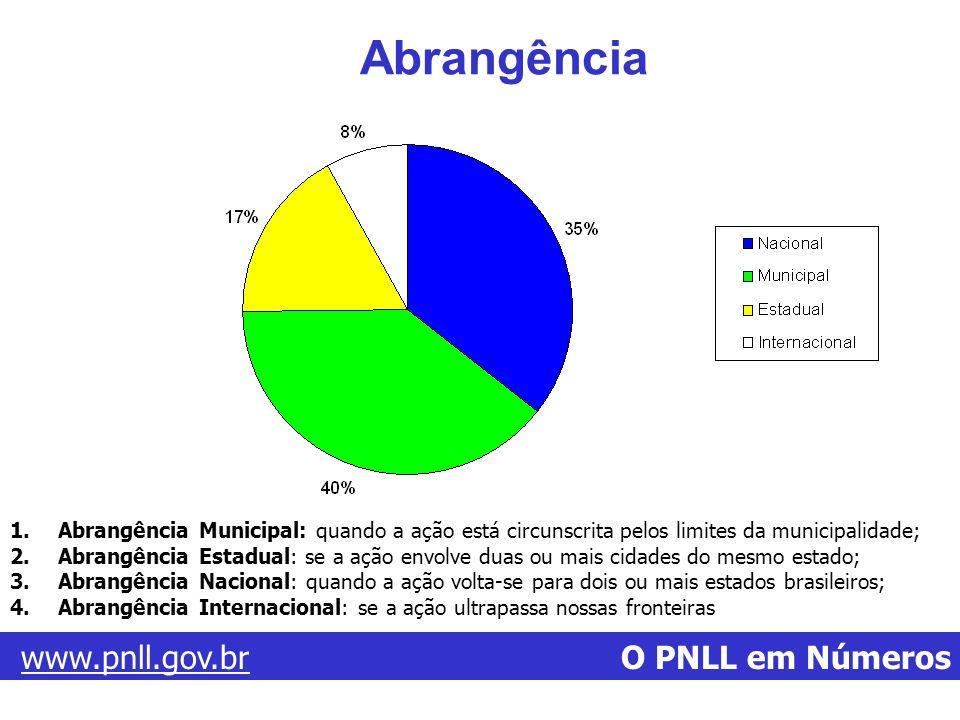 www.pnll.gov.brwww.pnll.gov.br O PNLL em Números Abrangência 1.Abrangência Municipal: quando a ação está circunscrita pelos limites da municipalidade;