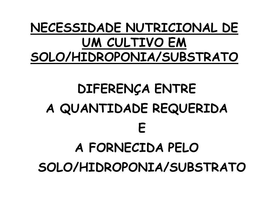 NECESSIDADE NUTRICIONAL DE UM CULTIVO EM SOLO/HIDROPONIA/SUBSTRATO DIFERENÇA ENTRE A QUANTIDADE REQUERIDA E A FORNECIDA PELO SOLO/HIDROPONIA/SUBSTRATO