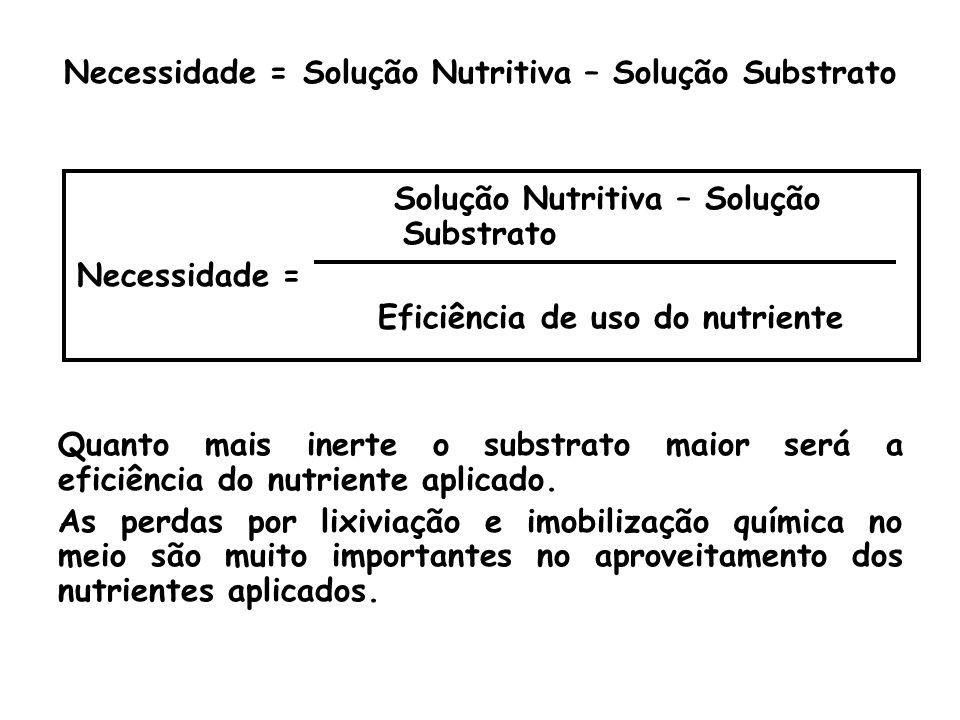 Necessidade = Solução Nutritiva – Solução Substrato Solução Nutritiva – Solução Substrato Necessidade = Eficiência de uso do nutriente Quanto mais ine