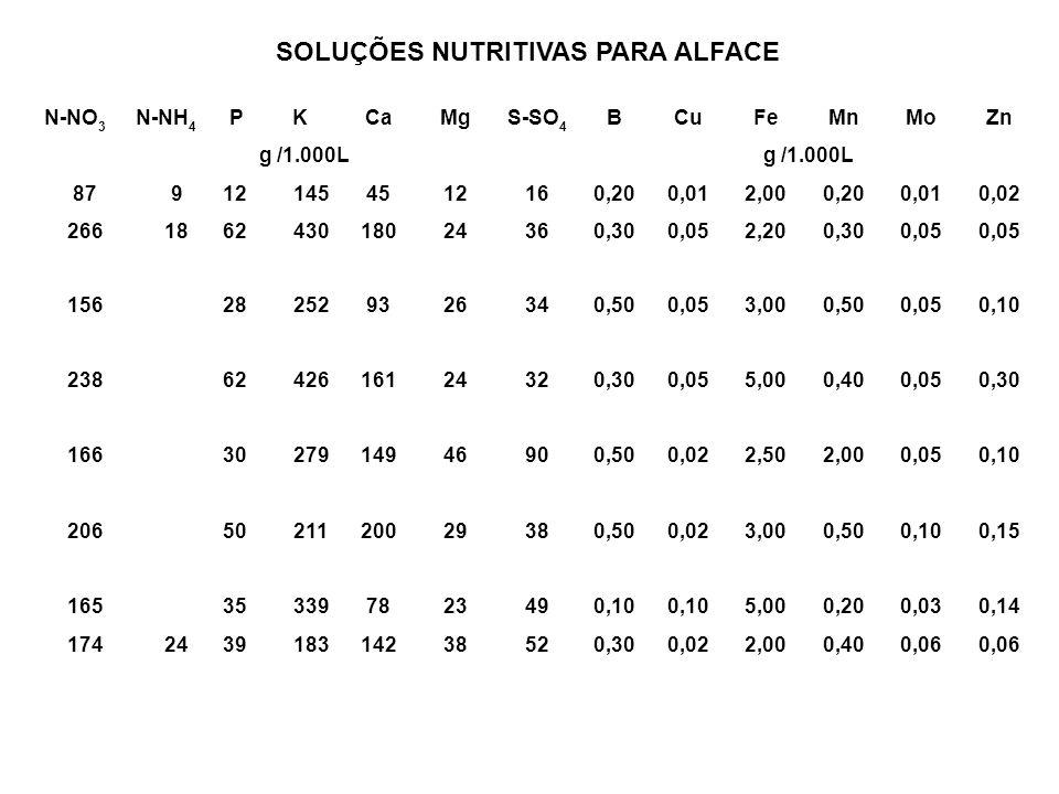 N-NO 3 N-NH 4 PKCaMgS-SO 4 BCuFeMnMoZn g /1.000L 879121454512160,200,012,000,200,010,02 266186243018024360,300,052,200,300,05 156282529326340,500,053,
