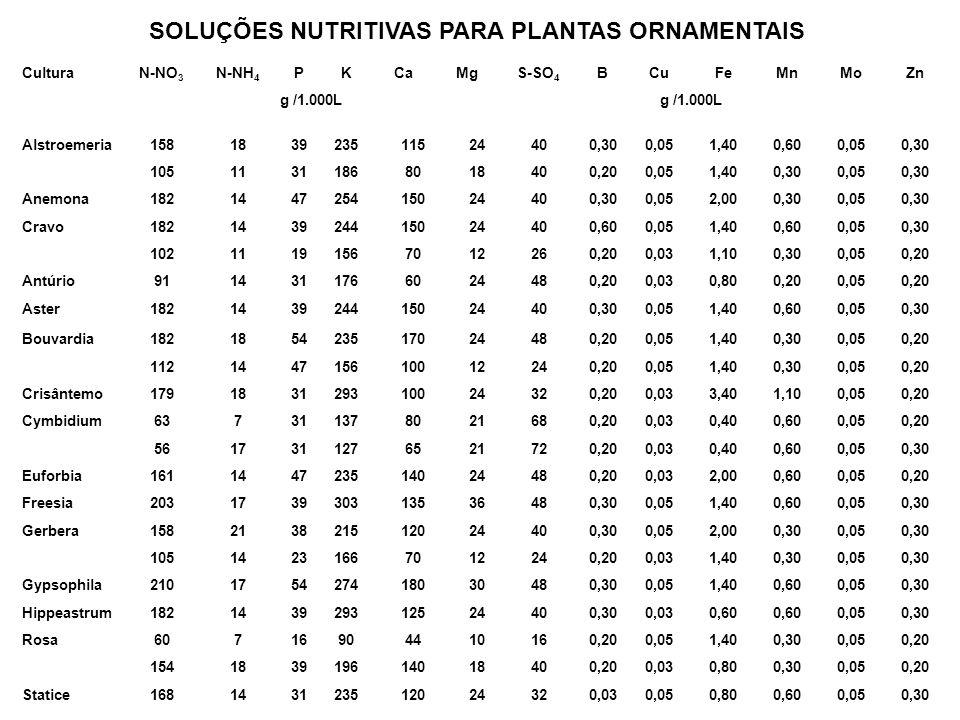 CulturaN-NO 3 N-NH 4 PKCaMgS-SO 4 BCuFeMnMoZn g /1.000L Alstroemeria158183923511524400,300,051,400,600,050,30 10511311868018400,200,051,400,300,050,30
