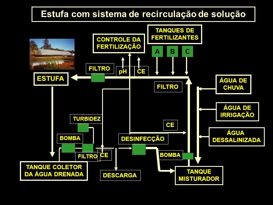 Estufa com sistema de recirculação de solução ESTUFA CONTROLE DA FERTILIZAÇÃO TANQUES DE FERTILIZANTES TANQUE COLETOR DA ÁGUA DRENADA TANQUE MISTURADO
