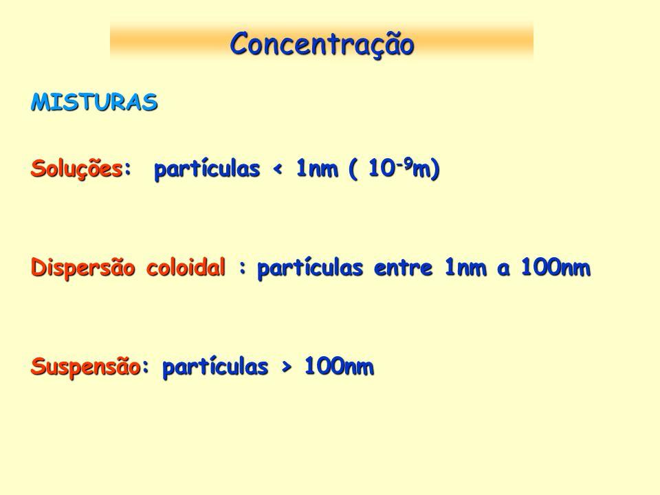 MISTURAS Soluções: partículas < 1nm ( 10 -9 m) Dispersão coloidal : partículas entre 1nm a 100nm Suspensão: partículas > 100nm Concentração