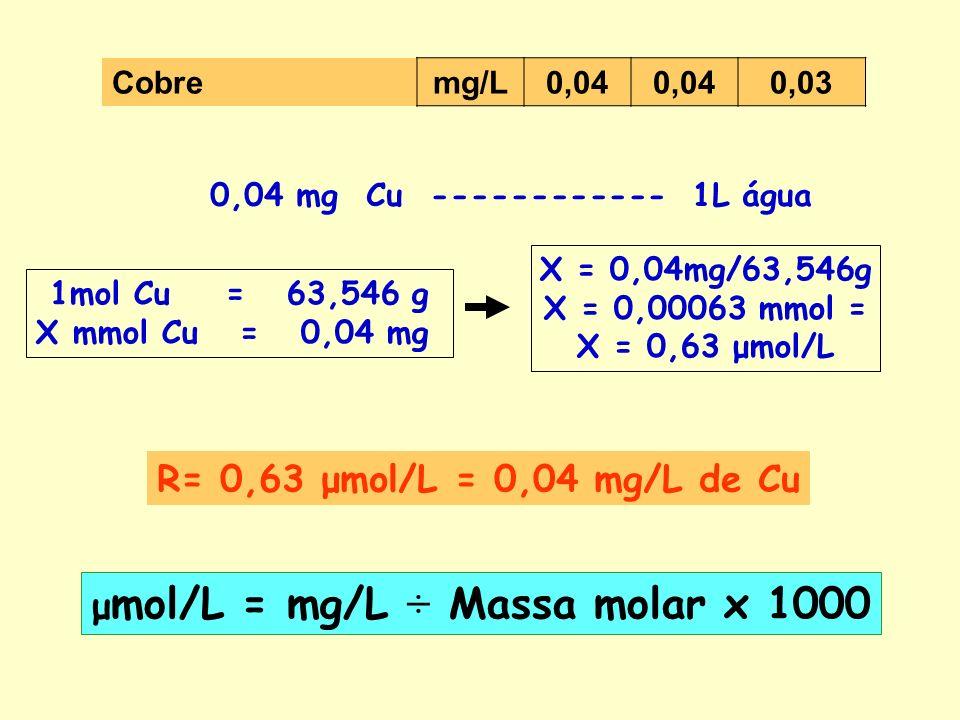 Cobremg/L 0,04 0,03 0,04 mg Cu ------------ 1L água 1mol Cu = 63,546 g X mmol Cu = 0,04 mg X = 0,04mg/63,546g X = 0,00063 mmol = X = 0,63 μmol/L R= 0,