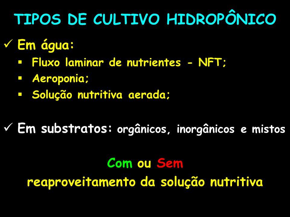 TIPOS DE CULTIVO HIDROPÔNICO Em água: Fluxo laminar de nutrientes - NFT; Aeroponia; Solução nutritiva aerada; Em substratos: orgânicos, inorgânicos e