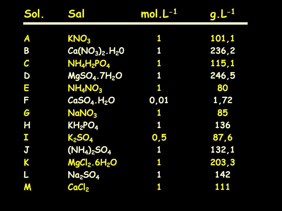 Sol.Salmol.L -1 g.L -1 AKNO 3 1101,1 BCa(NO 3 ) 2.H 2 01236,2 CNH 4 H 2 PO 4 1115,1 DMgSO 4.7H 2 O1246,5 ENH 4 NO 3 180 FCaSO 4.H 2 O0,011,72 GNaNO 3