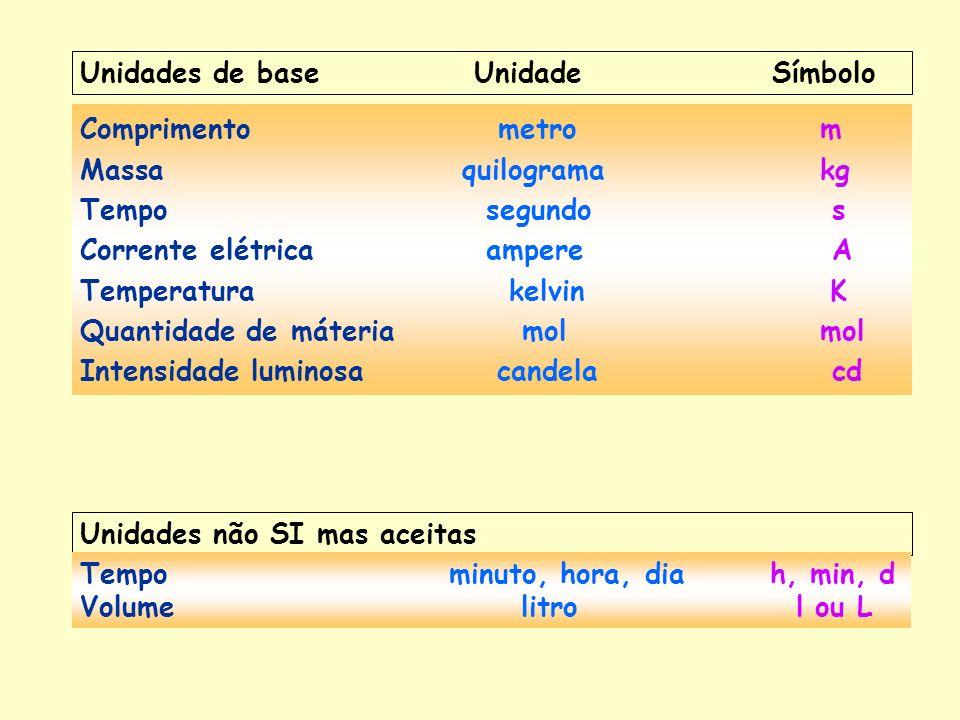 Unidades de base Unidade Símbolo Comprimento metro m Massa quilograma kg Tempo segundo s Corrente elétrica ampere A Temperatura kelvinK Quantidade de