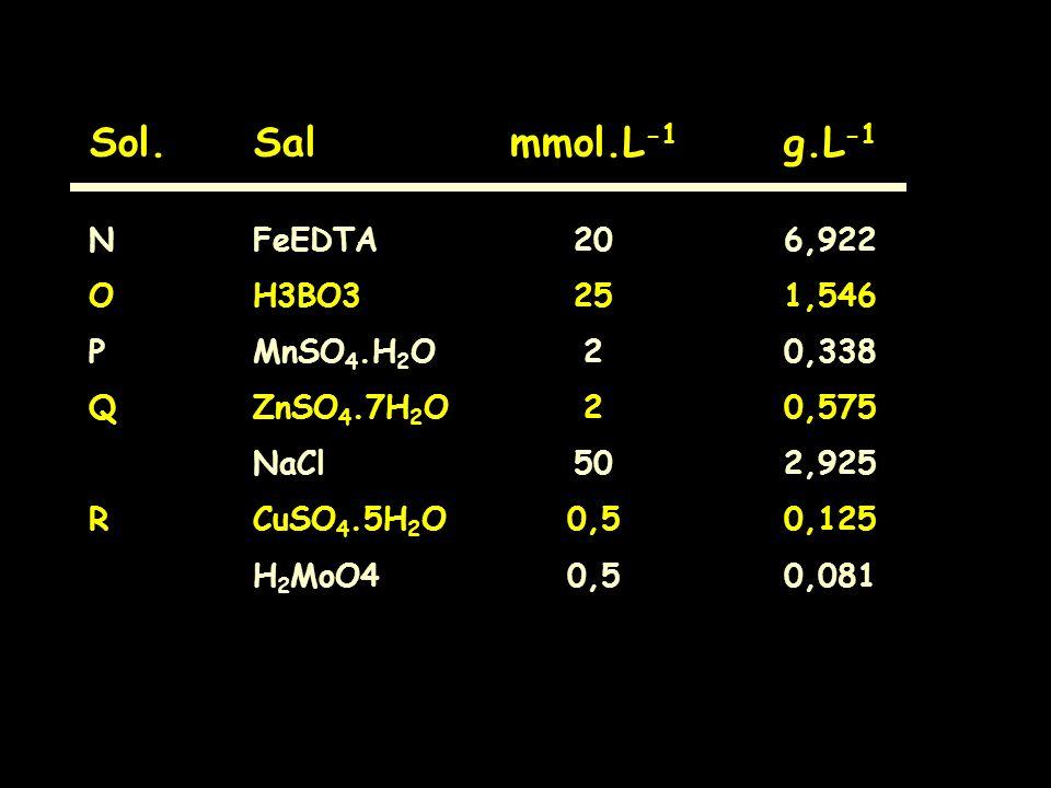 Sol.Salmmol.L -1 g.L -1 NFeEDTA206,922 OH3BO3251,546 PMnSO 4.H 2 O20,338 QZnSO 4.7H 2 O20,575 NaCl502,925 RCuSO 4.5H 2 O0,50,125 H 2 MoO40,50,081