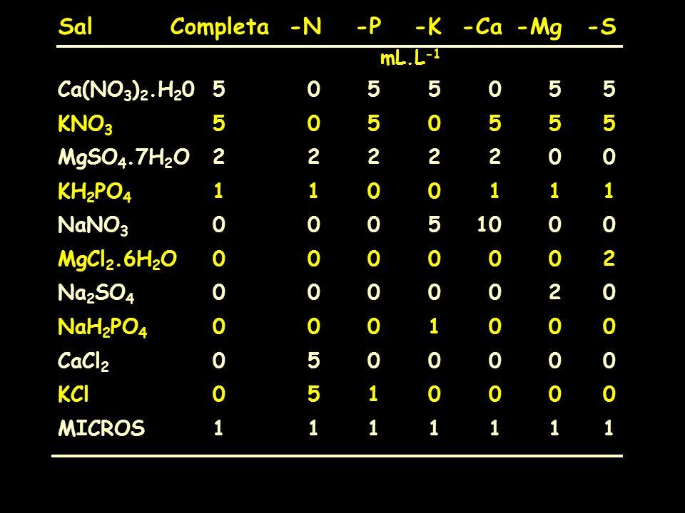 SalCompleta-N-P-K-Ca-Mg-S mL.L -1 Ca(NO 3 ) 2.H 2 05055055 KNO 3 5050555 MgSO 4.7H 2 O2222200 KH 2 PO 4 1100111 NaNO 3 00051000 MgCl 2.6H 2 O0000002 N