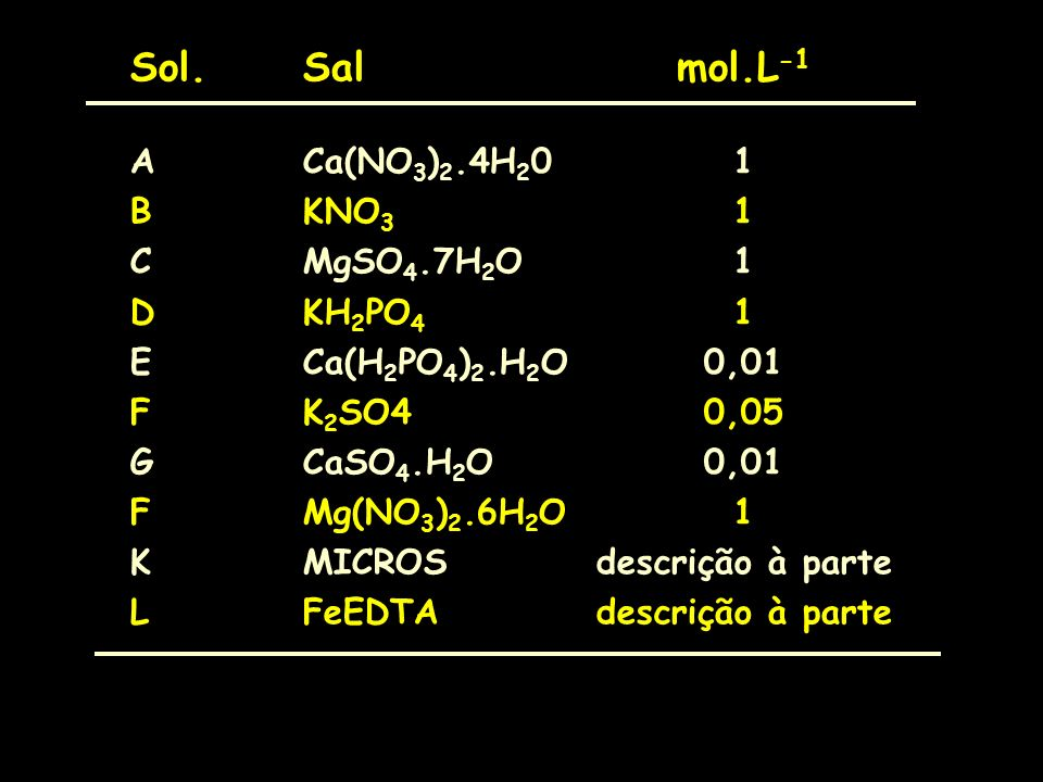 Sol.Salmol.L -1 ACa(NO 3 ) 2.4H 2 01 BKNO 3 1 CMgSO 4.7H 2 O1 DKH 2 PO 4 1 ECa(H 2 PO 4 ) 2.H 2 O0,01 FK 2 SO40,05 GCaSO 4.H 2 O0,01 FMg(NO 3 ) 2.6H 2