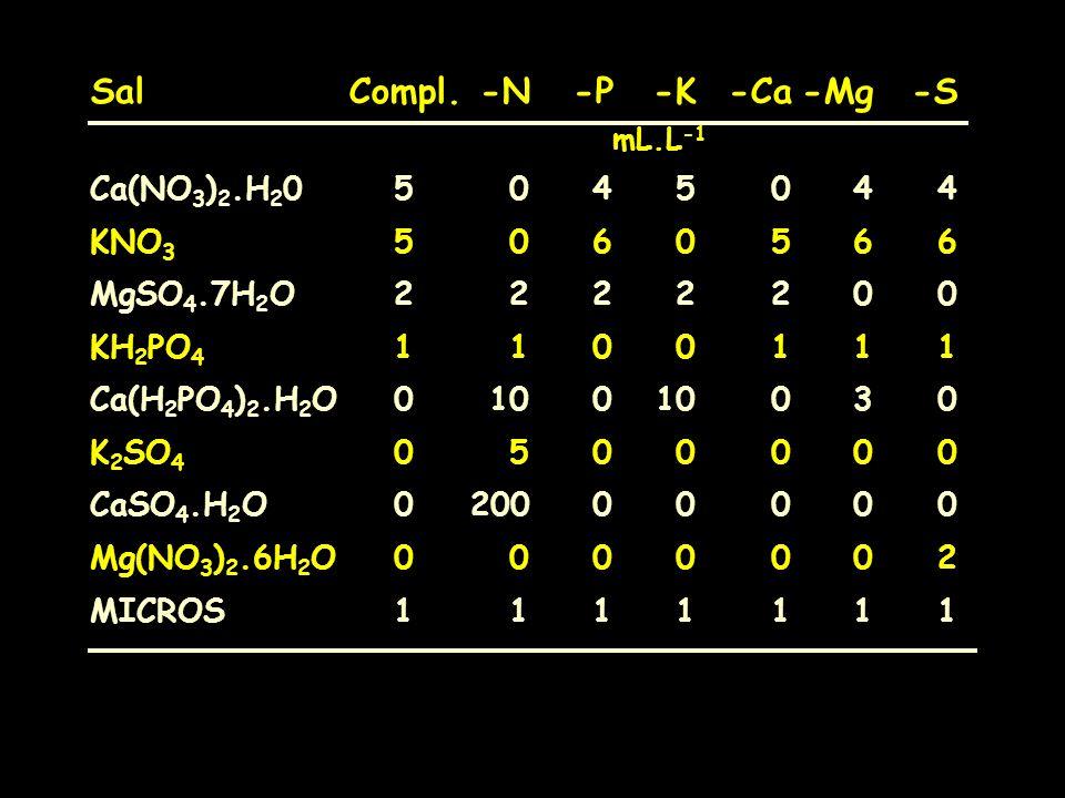 SalCompl.-N-P-K-Ca-Mg-S mL.L -1 Ca(NO 3 ) 2.H 2 05045044 KNO 3 5060566 MgSO 4.7H 2 O2222200 KH 2 PO 4 1100111 Ca(H 2 PO 4 ) 2.H 2 O010010030 K 2 SO 4