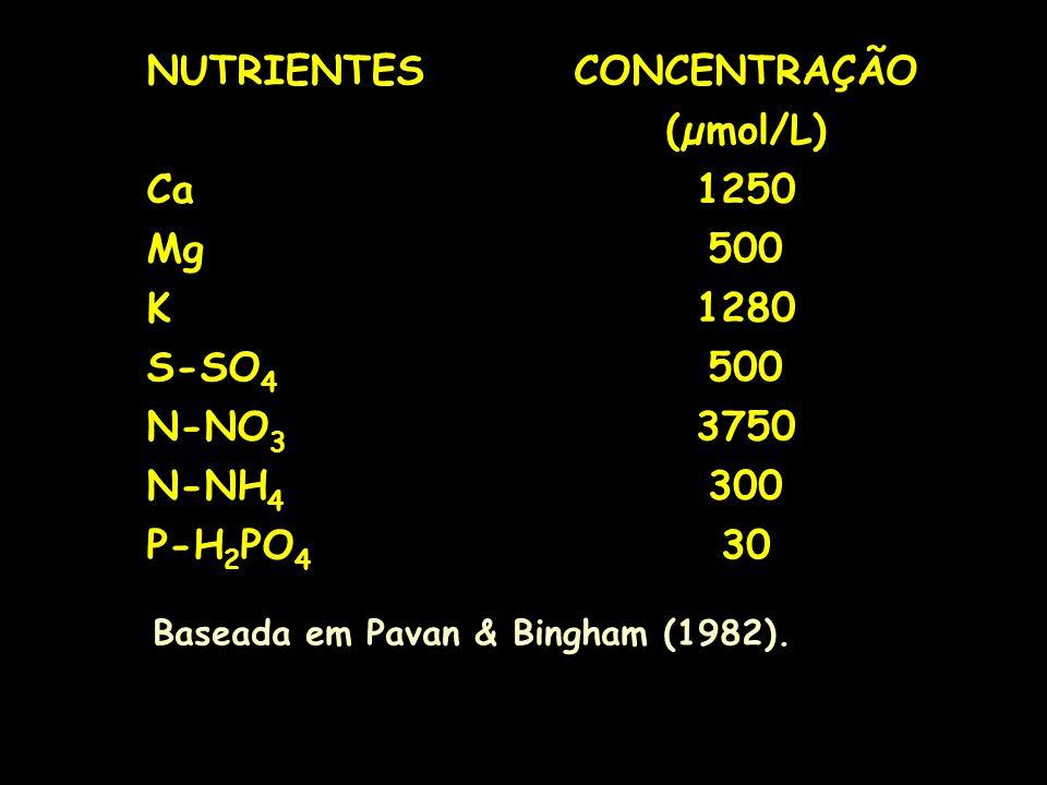 Baseada em Pavan & Bingham (1982). NUTRIENTESCONCENTRAÇÃO (µmol/L) Ca1250 Mg500 K1280 S-SO 4 500 N-NO 3 3750 N-NH 4 300 P-H 2 PO 4 30
