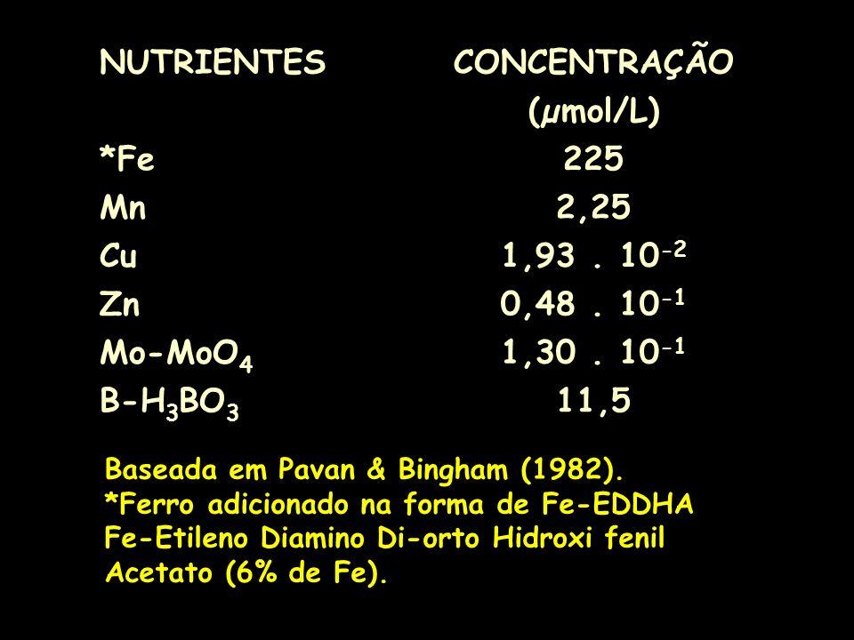 NUTRIENTESCONCENTRAÇÃO (µmol/L) *Fe225 Mn2,25 Cu1,93. 10 -2 Zn0,48. 10 -1 Mo-MoO 4 1,30. 10 -1 B-H 3 BO 3 11,5 Baseada em Pavan & Bingham (1982). *Fer