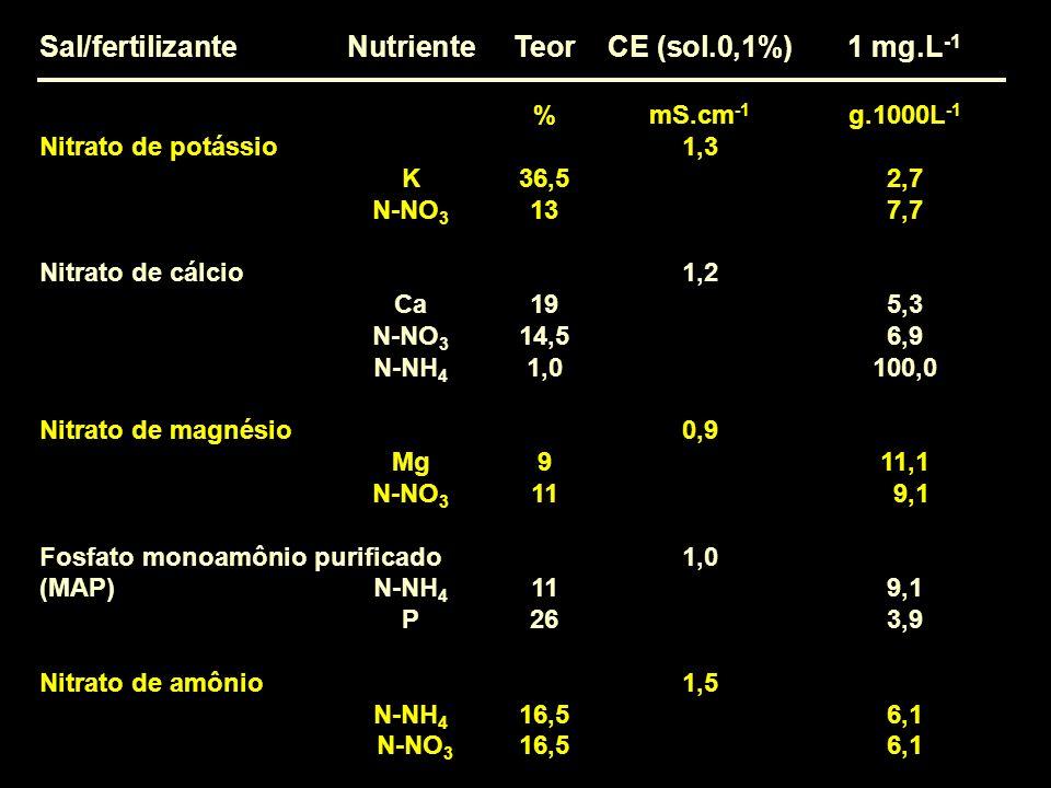 Sal/fertilizanteNutrienteTeorCE (sol.0,1%) 1 mg.L -1 %mS.cm -1 g.1000L -1 Nitrato de potássio1,3 K36,52,7 N-NO 3 137,7 Nitrato de cálcio1,2 Ca195,3 N-
