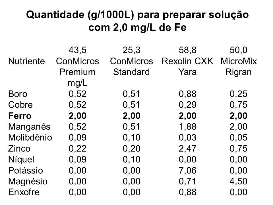 Quantidade (g/1000L) para preparar solução com 2,0 mg/L de Fe 43,525,358,850,0 NutrienteConMicrosConMicrosRexolin CXKMicroMix PremiumStandardYaraRigra