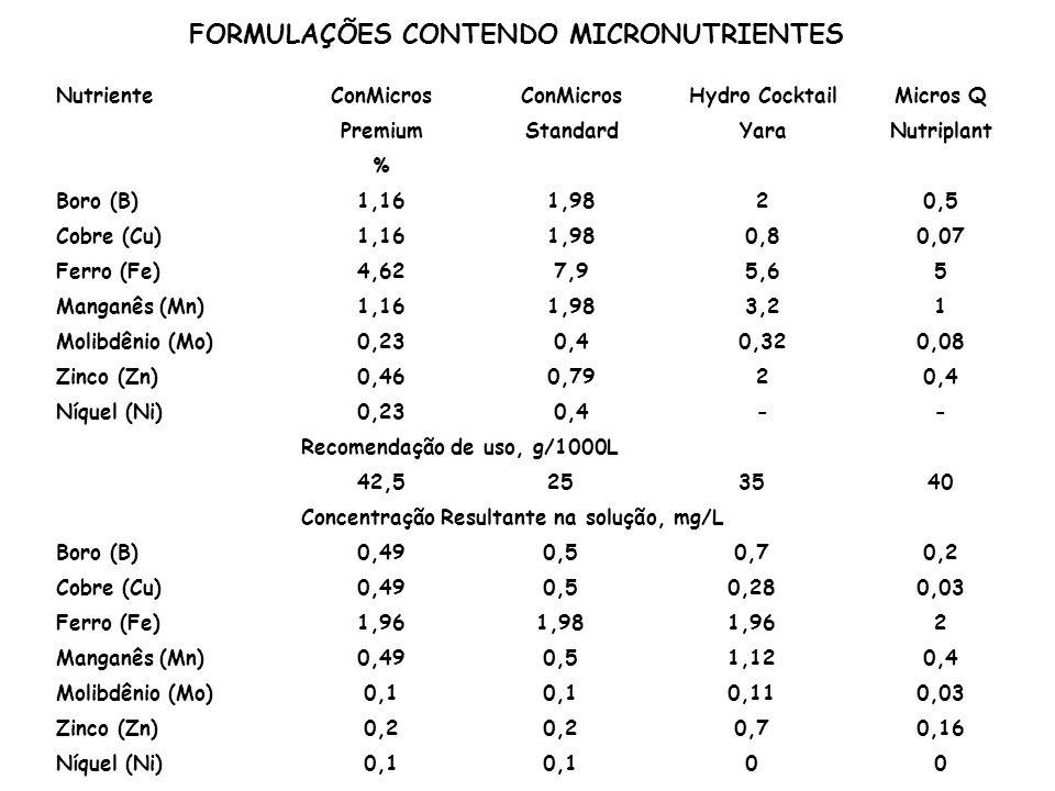 NutrienteConMicros Hydro CocktailMicros Q PremiumStandardYaraNutriplant % Boro (B)1,161,9820,5 Cobre (Cu)1,161,980,80,07 Ferro (Fe)4,627,95,65 Manganê