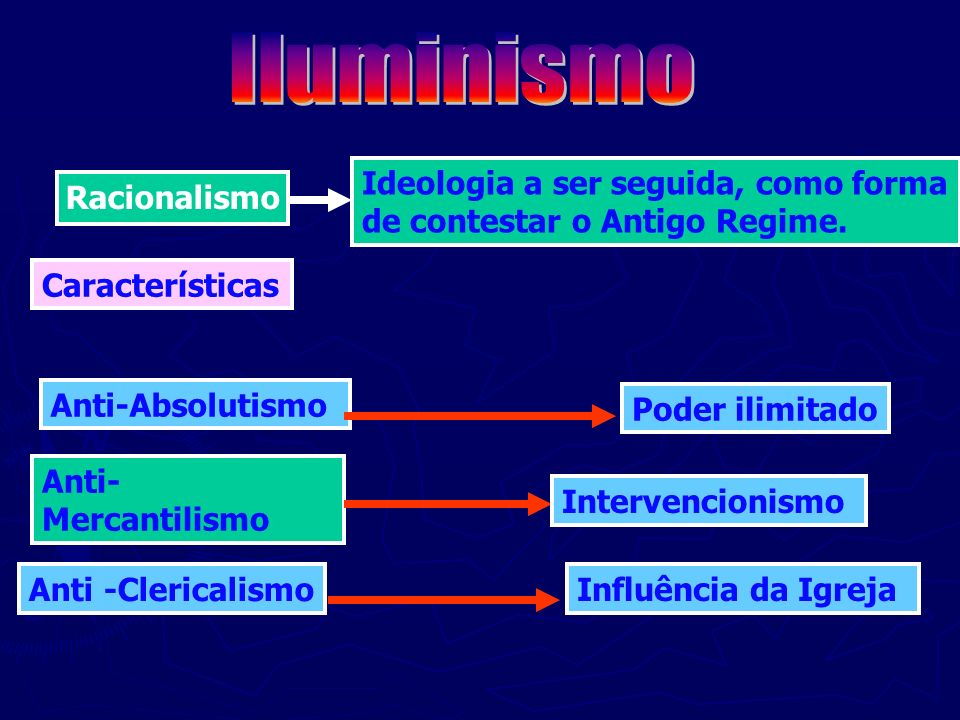Racionalismo Ideologia a ser seguida, como forma de contestar o Antigo Regime. Características Anti-Absolutismo Anti- Mercantilismo Anti -Clericalismo