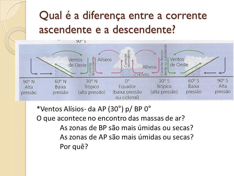 Qual é a diferença entre a corrente ascendente e a descendente? *Ventos Alísios- da AP (30°) p/ BP 0° O que acontece no encontro das massas de ar? As
