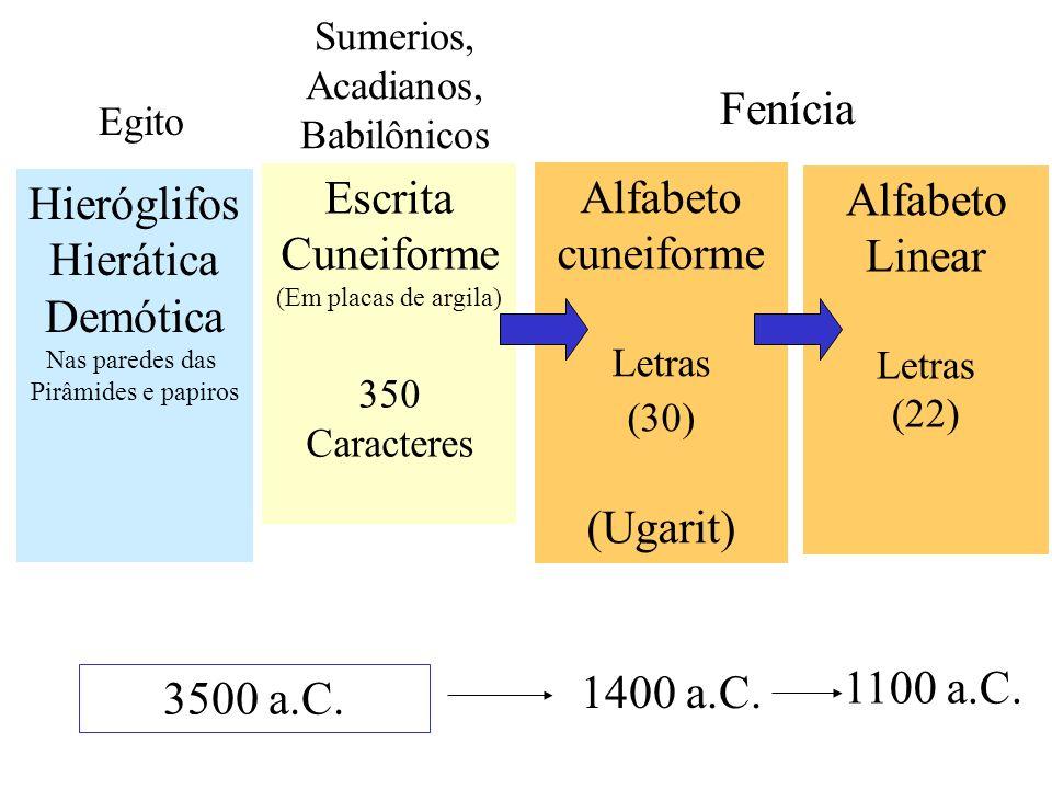 Alfabeto cuneiforme Letras (30) (Ugarit) Hieróglifos Hierática Demótica Nas paredes das Pirâmides e papiros 1400 a.C. 3500 a.C. Fenícia Egito Sumerios