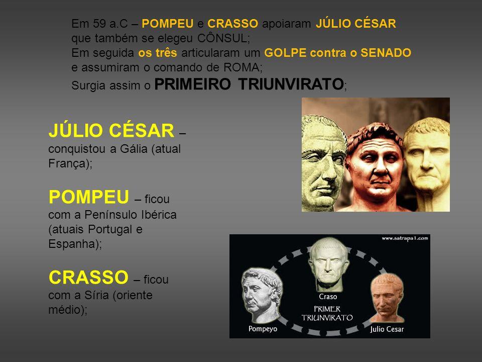 Em 59 a.C – POMPEU e CRASSO apoiaram JÚLIO CÉSAR que também se elegeu CÔNSUL; Em seguida os três articularam um GOLPE contra o SENADO e assumiram o co