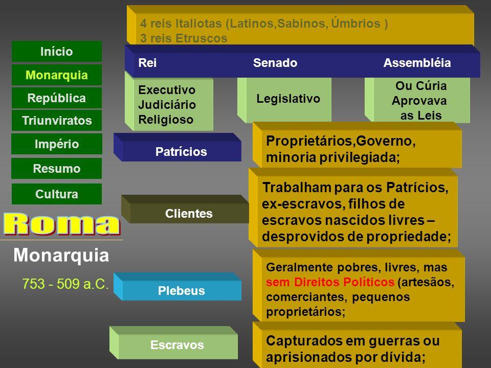 Monarquia 4 reis Italiotas (Latinos,Sabinos, Úmbrios ) 3 reis Etruscos Ou Cúria Aprovava as Leis Executivo Judiciário Religioso Legislativo Rei Senado