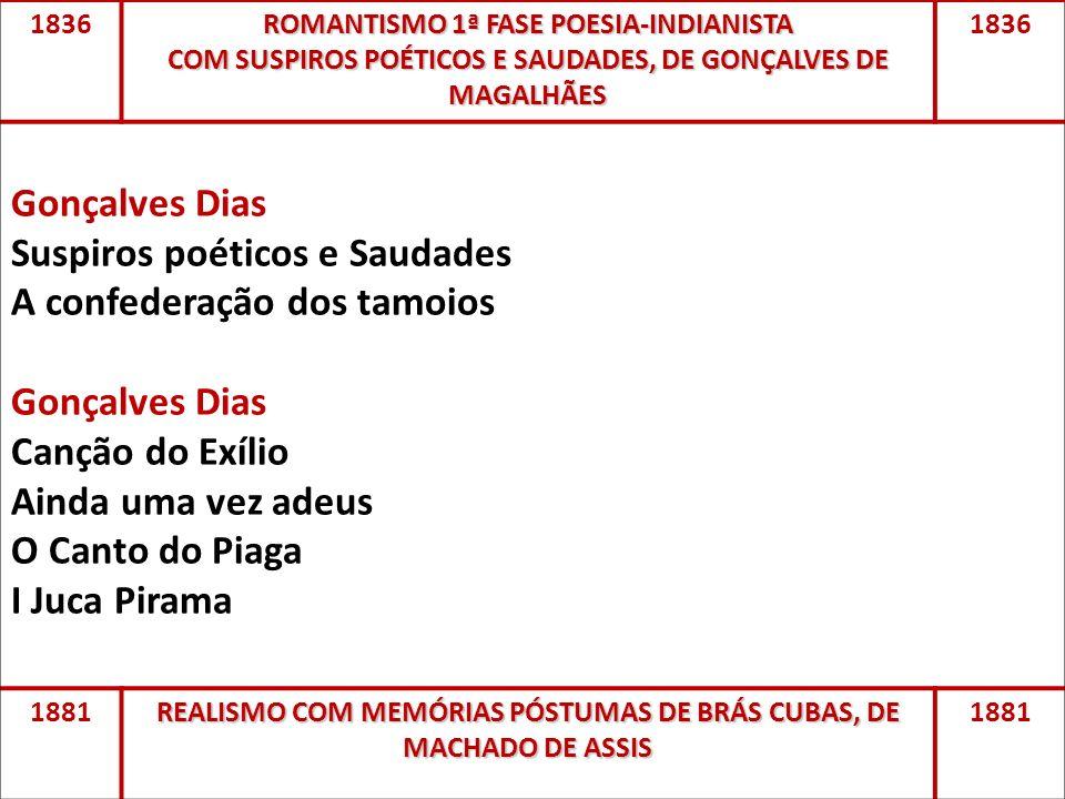 1836 ROMANTISMO 1ª FASE POESIA-INDIANISTA COM SUSPIROS POÉTICOS E SAUDADES, DE GONÇALVES DE MAGALHÃES 1836 Gonçalves Dias Suspiros poéticos e Saudades