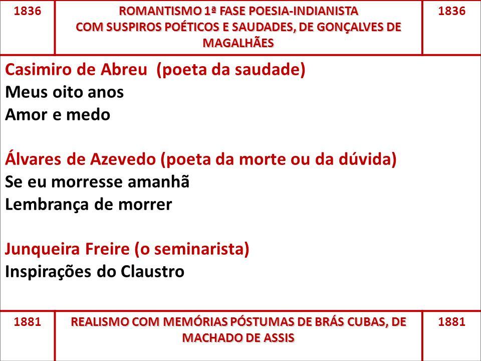 1836 ROMANTISMO 1ª FASE POESIA-INDIANISTA COM SUSPIROS POÉTICOS E SAUDADES, DE GONÇALVES DE MAGALHÃES 1836 Casimiro de Abreu (poeta da saudade) Meus o