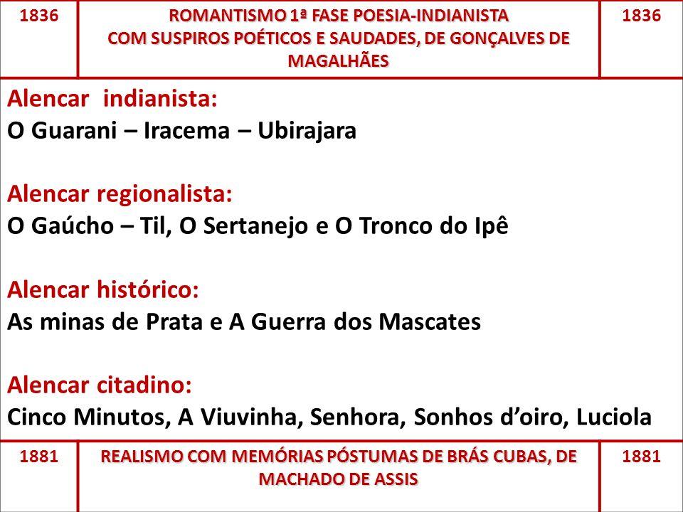 1836 ROMANTISMO 1ª FASE POESIA-INDIANISTA COM SUSPIROS POÉTICOS E SAUDADES, DE GONÇALVES DE MAGALHÃES 1836 Alencar indianista: O Guarani – Iracema – U