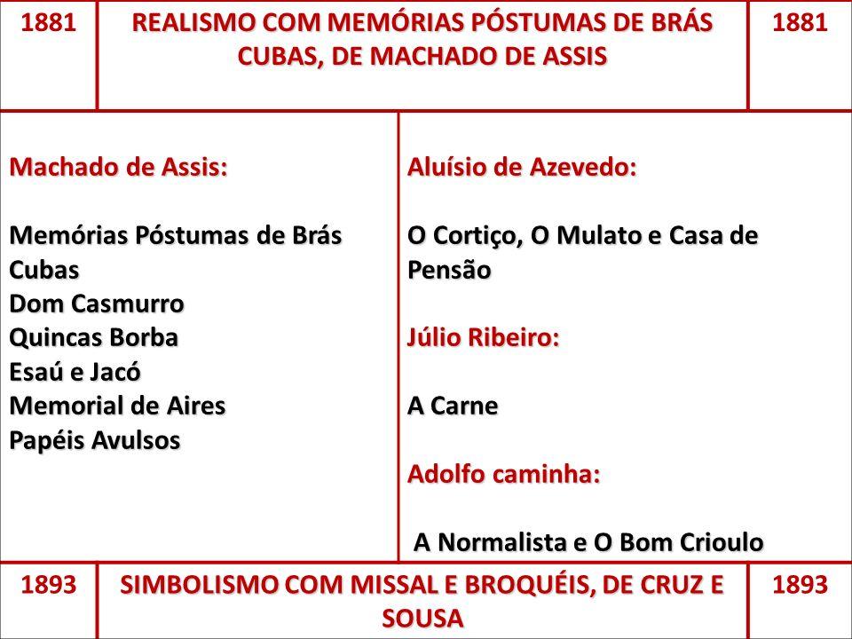 1881 REALISMO COM MEMÓRIAS PÓSTUMAS DE BRÁS CUBAS, DE MACHADO DE ASSIS 1881 Machado de Assis: Memórias Póstumas de Brás Cubas Dom Casmurro Quincas Bor