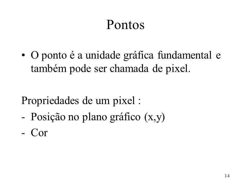 14 Pontos O ponto é a unidade gráfica fundamental e também pode ser chamada de pixel. Propriedades de um pixel : -Posição no plano gráfico (x,y) -Cor